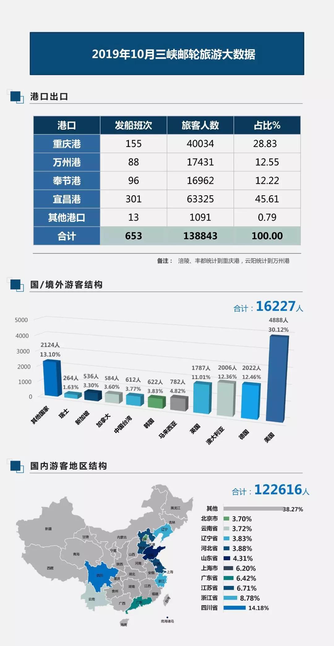 2019年10月长江三峡邮轮旅游大数据
